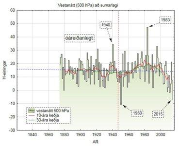 Tíðni vestanáttar í 500 hPa að sumarlagi. Mynd: Trausti Jónsson.